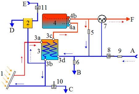 Circuito solar y ACS