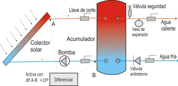 Diagrama De Instalacion Del Geiser Kwikot 150l