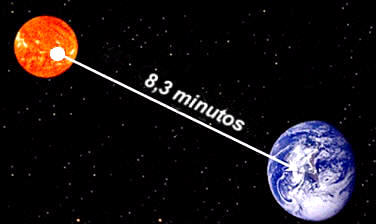 Resultado de imagen de La luz desde el Sol a la Tierra Â¿que tarda en llegar?