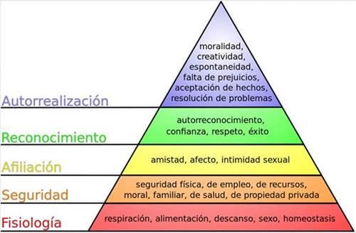 Blog Cultureduca educativa piramide_maslow HISTORIA ANTROPOLÓGICA DE LA COSMÉTICA