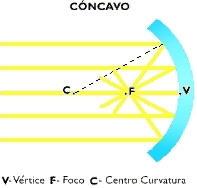 Natureduca fisica luz y optica objetos e imagenes 02 for Espejos planos concavos y convexos