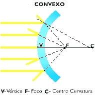 El mundo de la f sica ptica for Espejos esfericos convexos