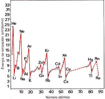 Qumica elementos qumicos y sistema peridico la explicacin del en esta grfica se observa la periodicidad en la variacin de las propiedades con el nmero atmico los mximos y mnimos coinciden con elementos de una urtaz Image collections