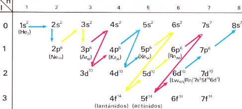 Química Elementos Químicos Y Sistema Periódico La