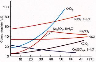 Química Las Disoluciones Disolución Y Solubilidad 1ª Parte